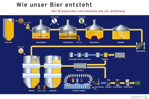 Brauereie